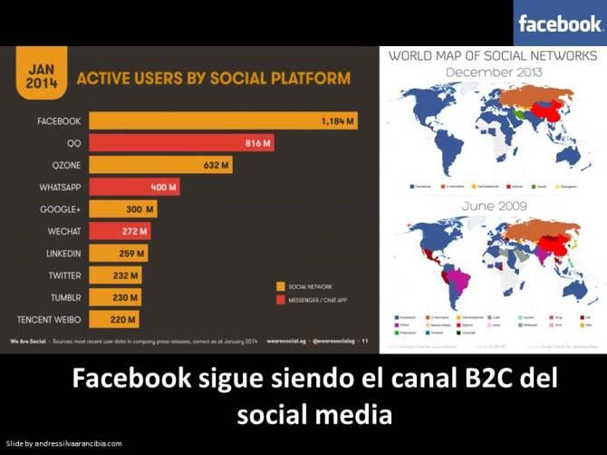 Facebook Sigue Siendo el Canal B2C del Social Media.
