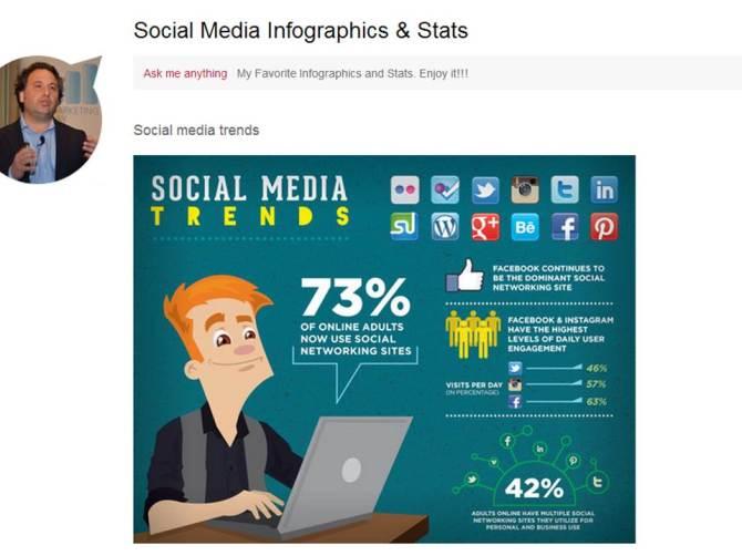 Social Media Infographics & Stats